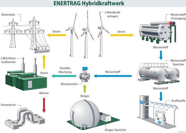 Energie effizient speichern