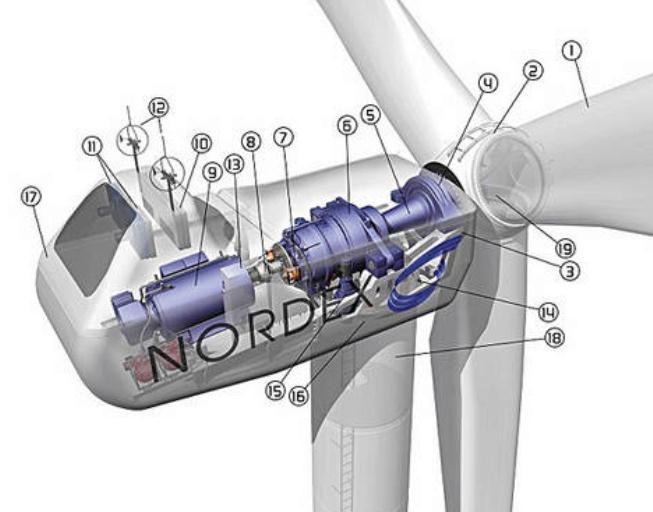 Nordex verzeichnet im ersten Halbjahr leichtes Umsatzplus