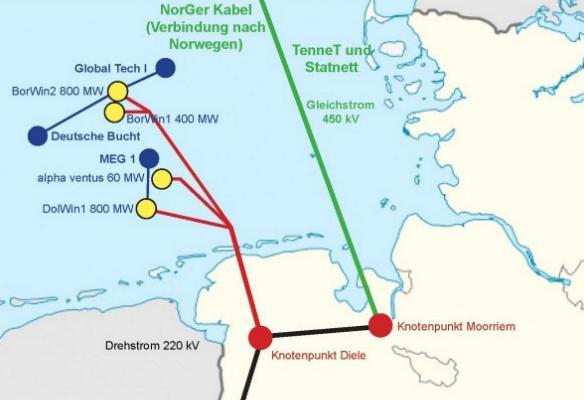 Bau von Offshore-Windpark Global Tech I voll im Plan